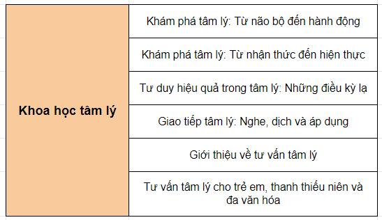 cao-dang-lien-thong-james-cook