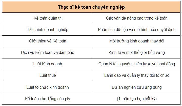 thac-si-ke-toan-chuyen-nghiep-james-cook