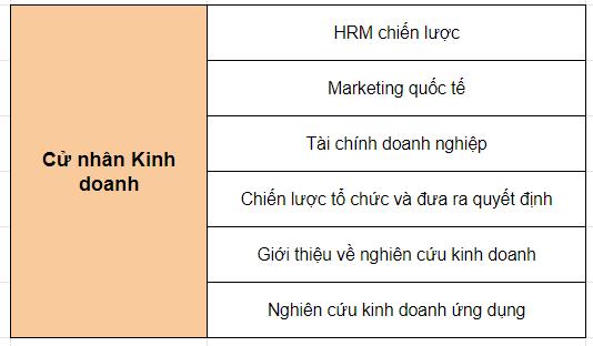 cu-nhan-quan-tri-kinh-doanh-nanyang