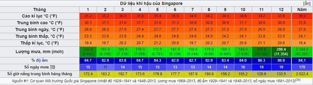 thoi-tiet-o-singapore