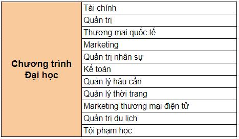 nganh-hoc-chuong-trinh-dai-hoc
