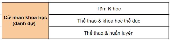 du-hoc-singapore-dai-hoc-essex
