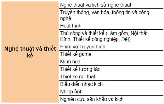 nganh-hoc-chuong-trinh-cu-nhan