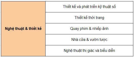 cao-dang-george-brown