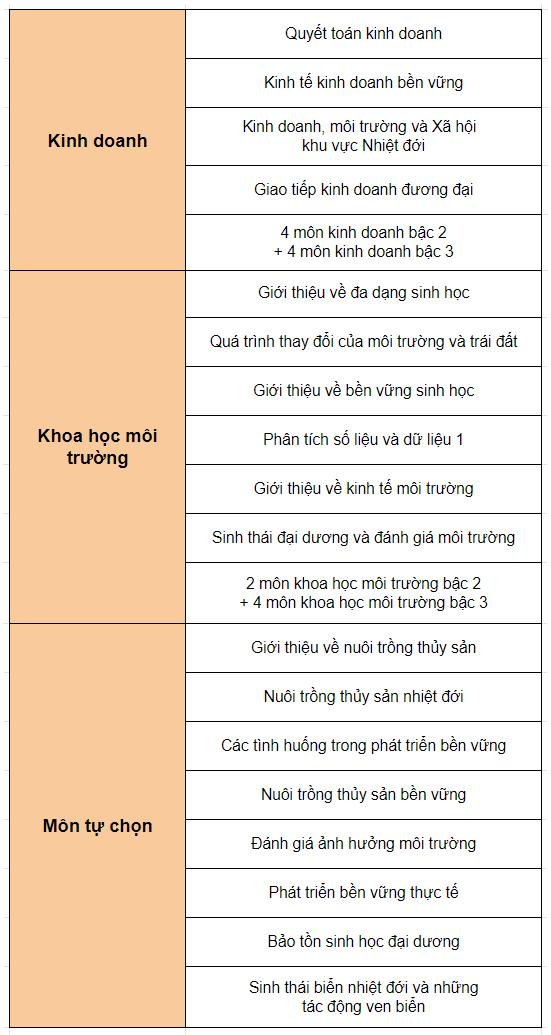 cu-nhan-kinh-doanh-khoa-hoc-moi-truong