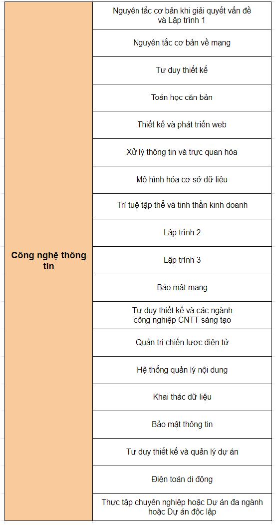 cu-nhan-cong-nghe-thong-tin-james-cook
