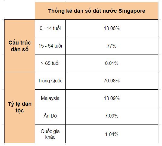 dat-nuoc-singapore-co-bao-nhieu-trieu-dan