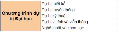 nganh-hoc-chuong-trinh-du-bi-dai-hoc-truong-humber-canada