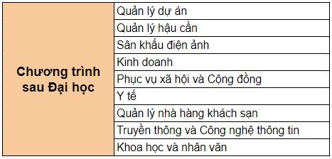 nganh-hoc-chuong-trinh-sau-dai-hoc