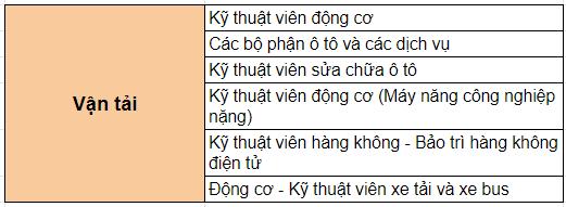 nganh-hoc-tai-truong-centennial