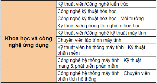 nganh-hoc-chuong-trinh-cao-dang