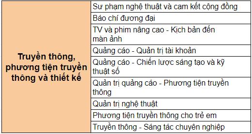 nganh-hoc-chuong-trinh-chung-chi-sau-dai-hoc